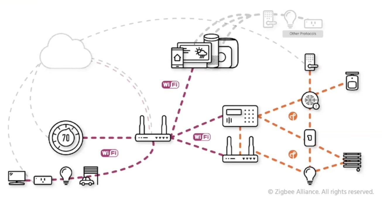Project CHIP - Topologia di rete