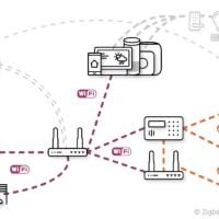 Project CHIP: interessanti novità per la domotica personale. Una su tutte? Thread