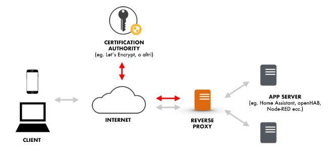 Reverse Proxy Schema con SSL