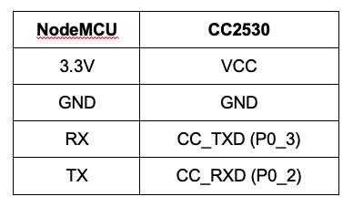 Schema connessione NodeMCU - CC2530