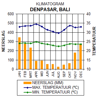 Klimaatgegevens Bali, Indonesië