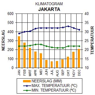 Klimaatgrafiek Jakarta - Java, Indonesië. Grafiek met gegevens over het klimaat in Jakarta.