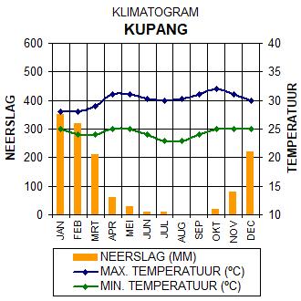 Klimaatgrafiek Kupang - Oost-Nusa Tenggari, Indonesië. Grafiek met gegevens over het klimaat in Kupang.