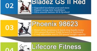 Infographic - Indoor Bike Review