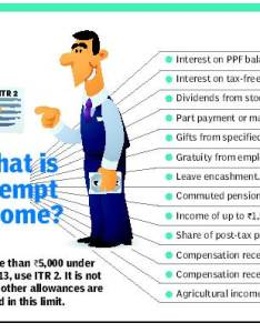 Income that is exempt from tax chart the times of india also expert advice indpaedia rh