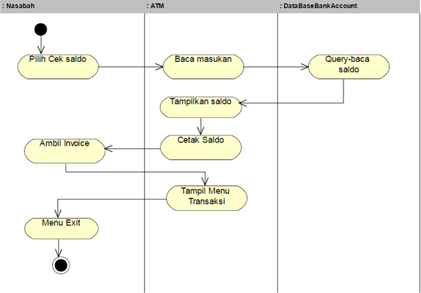 Activity Diagram Mesin Atm Indra