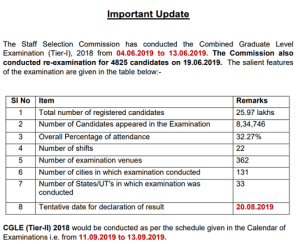 SSC CGL Tier 2 2019 Exam date