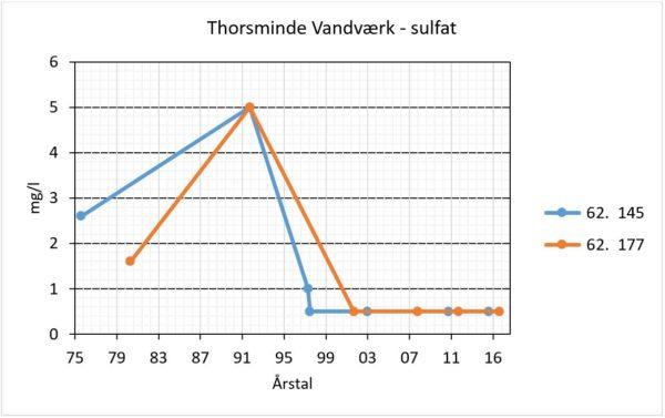 Thorsminde Vandværk - Sulfat