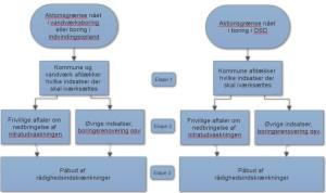 Etapevis procedure ved indhold af nitrat over aktionsgrænsen