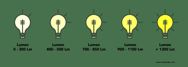 Lumen blog