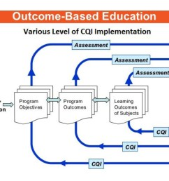 figure policy 8 1 flow chart for details the process of cqi at three different levels  [ 2550 x 1380 Pixel ]