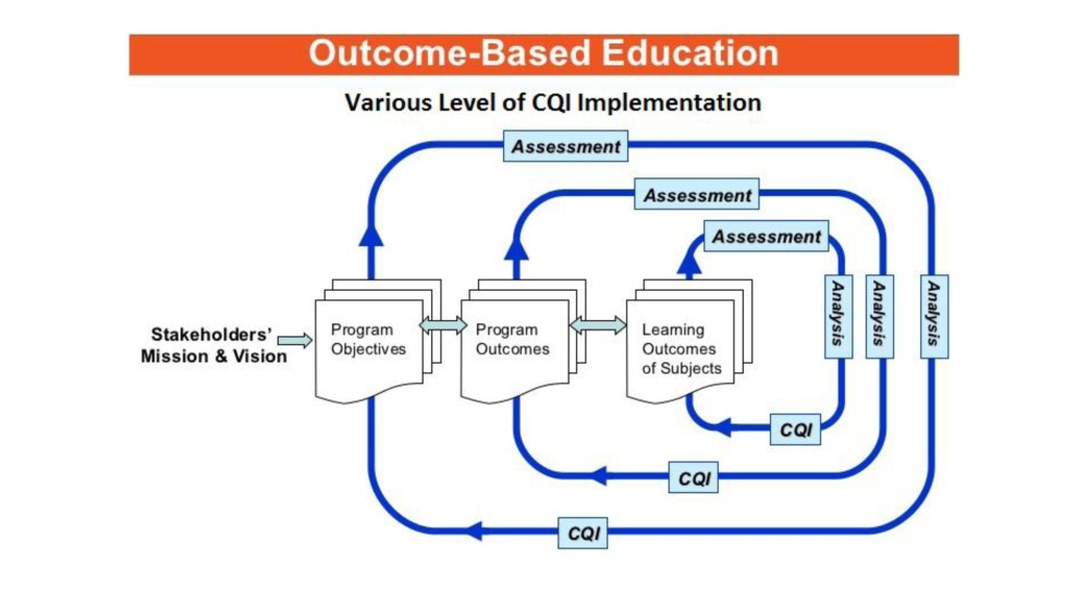 medium resolution of figure policy 8 1 flow chart for details the process of cqi at three different levels