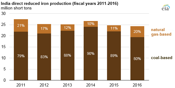 India direct reduced iron production (Annual Report 2016 2017, Ministry of Steel, Government of India)