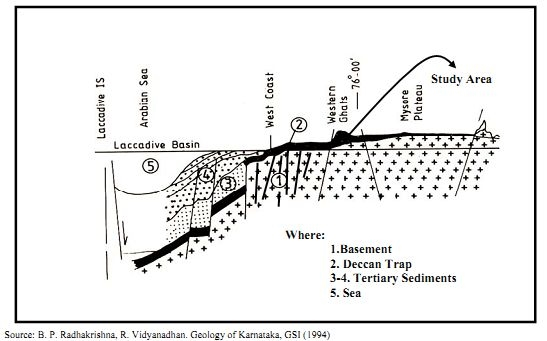 Western Ghats cross section