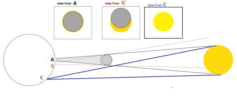 All you wanted to know about the annular solar eclipse of Dec 26 visible from India 2 | Indus Dictum