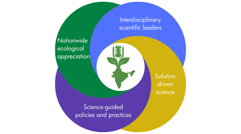 EChO Network to promote interdisciplinary research & awareness of Indian ecology, environment