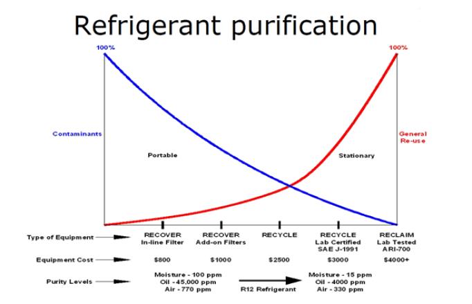 refrigerant_purification