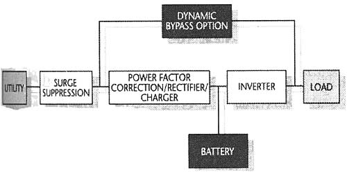 Industrial-Grade Uninterruptible Power Supplies