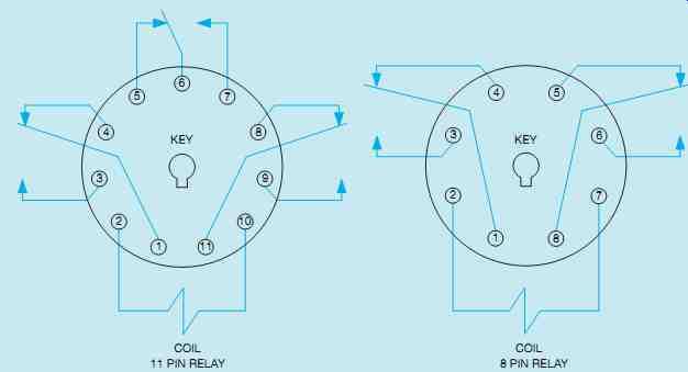 Industrial Motor Control: Relays, Contactors, And Motor