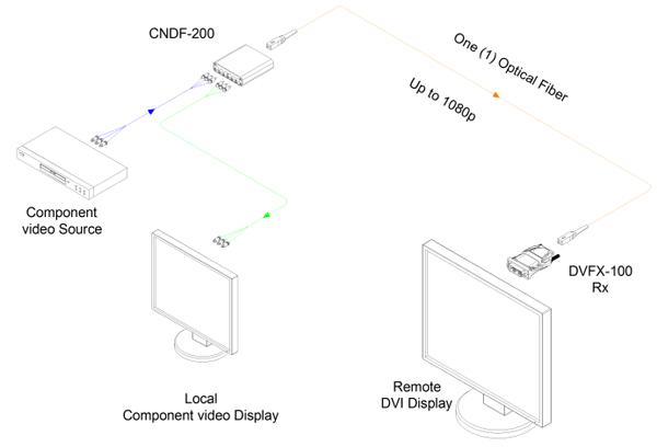 Opticis Component Video to One (1) Fiber DVI Converter