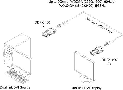 Opticis Two (2) Fiber Detachable Dual-Link DVI Module