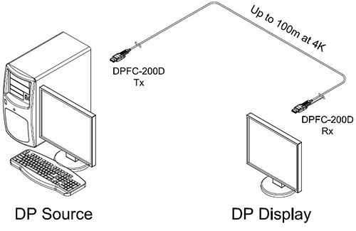 Opticis DisplayPort 1.2 4K Detachable Active Optical Cable