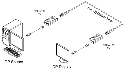 Opticis Two (2) Fiber Detachable DisplayPort Extender