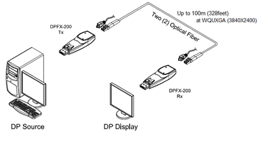 Opticis Detachable DisplayPort Optical Module: DPFX