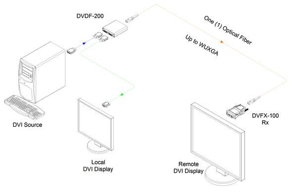 Opticis DVI to one (1) fiber DVI converter (DVDF-200)