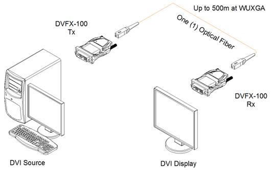 Opticis One (1) fiber Detachable DVI Module, SC (DVFX-110-TR)