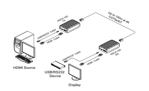 Opticis 4K HDMI 2.0 + USB 2.0 + RS232 Extender (HDCX-100-TR)