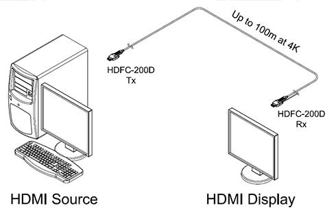 Opticis 4K HDMI 2.0 Detachable Active Optical Cable, 10M