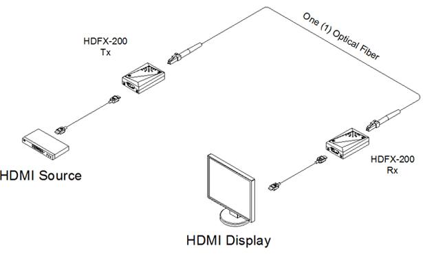 Opticis One (1) fiber Detachable HDMI Module (HDFX-200-TR)