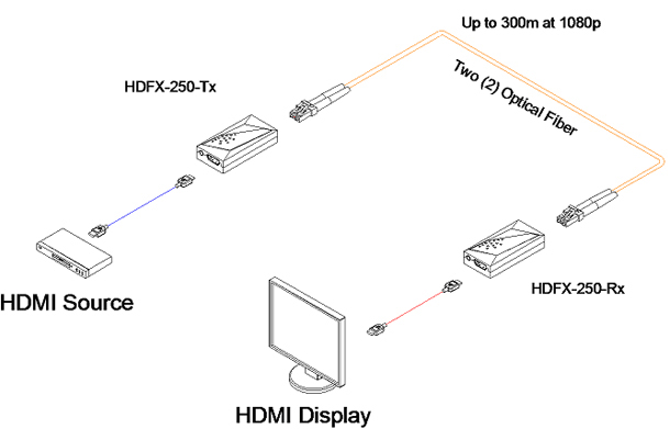 Opticis Two (LC) Fiber Detachable HDMI Module (HDFX-250-TR)