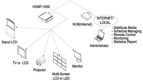 Opticis HD Media Player (HDMP-1000)