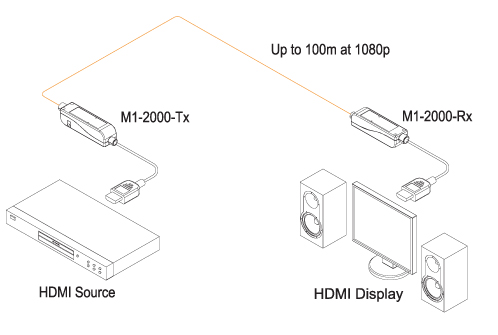 Opticis Point to Point HDMI Optical Extension Cables: M1-2000