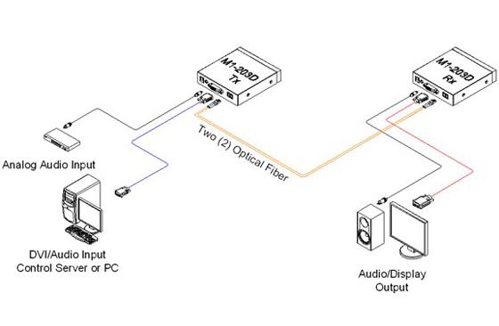 Opticis Two (2) fiber DVI and Audio Extender (M1-203D-TR)