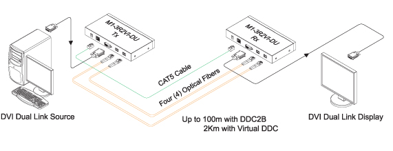 Opticis DVI Dual Link Optical Extender (M1-3R2VI-DU)