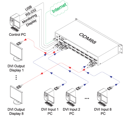 Opticis 8X8 DVI Matrix Router (ODM88)