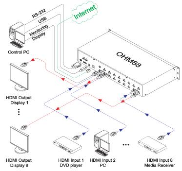 Opticis 8x8 HDMI Matrix Router (OHM88)
