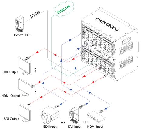 Opticis Expandable and Modular Matrix Router Main Frame