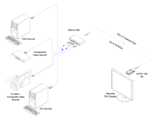 Opticis Fiber-optic Multi-format Video Converter (OMVC-200)