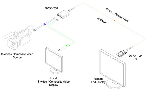 Opticis S-video / Composite Video to One (1) Fiber DVI