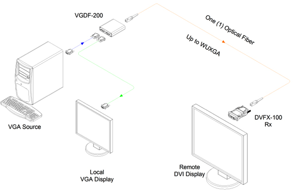 Opticis VGA to one (1) Fiber DVI Converter (VGDF-200)