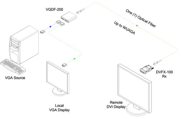 Opticis VGA to one (1) Fiber DVI Converter (VGDF-200)