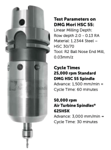 Air Turbine High Speed Spindles