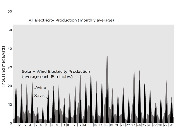 13 Chapter 2 2.4 Monthly Intermittency