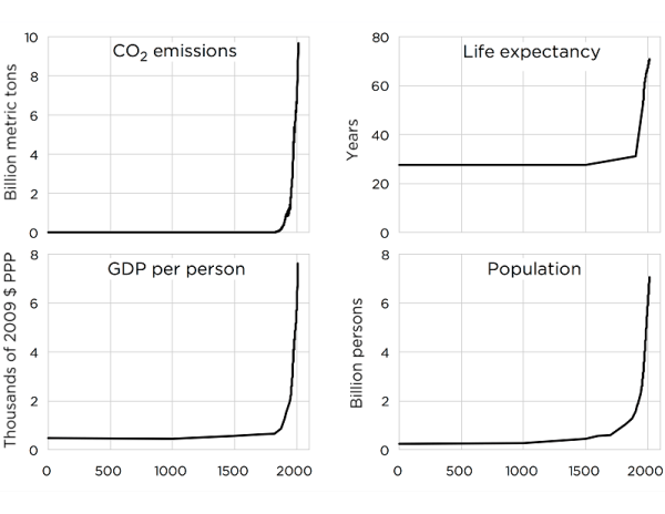 15 Chapter 3 3.1 Fossil Fuel Use and Human Progress - The Big Picture