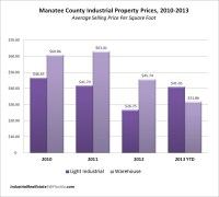County Property Appraiser: Manatee County Property Appraiser