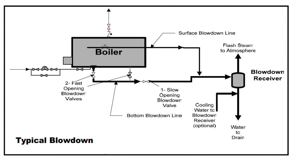 Industrial Combustion Wiring Diagrams Gordon Piatt Wiring